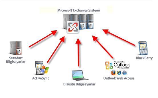 Microsoft Exchange Kullanmanın Avantajları