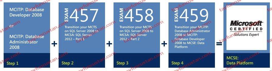 Microsoft 2012 Sertifikaları