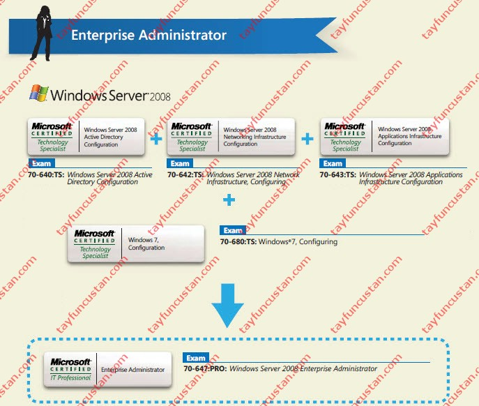 Yenilenen Microsoft Sertifikaları