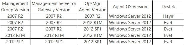SCOM 2007 R2 ile Windows Server 2012 Makineleri Monitör Etmek